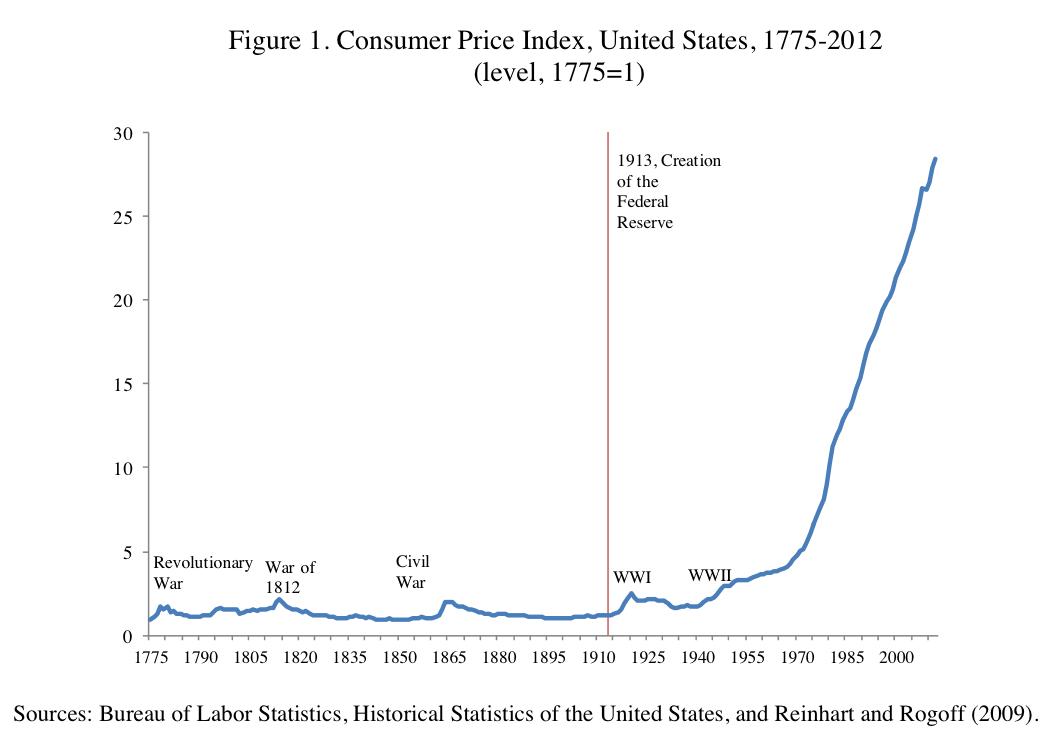 страны инфляция в сша в 20 веке работе Биробиджане
