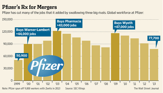 pfizer wyeth m a analysis The acquisition of wyeth was a cash-and-stock transaction valued, based on the closing market price of pfizer's common stock on the acquisition date, at $5019 per share of wyeth common stock (pfizer, 2009.