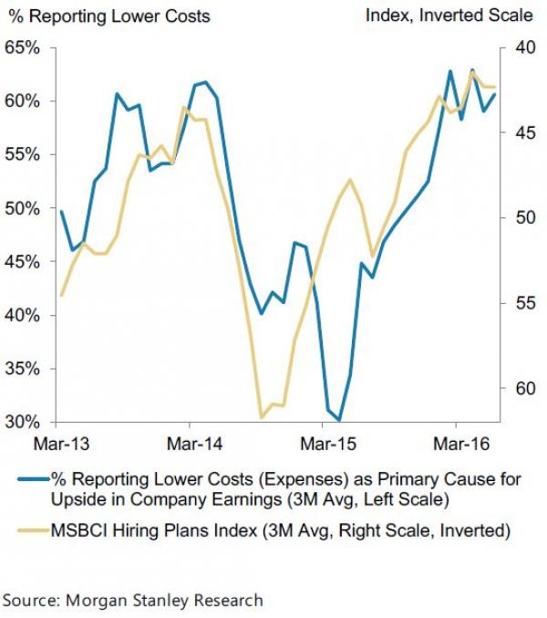 Morgan Stanley Asked Analysts How Companies Were
