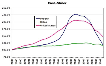 Blog_Case_Shiller_Dallas
