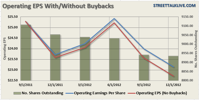 S&P-500-OperEPS-Buybacks-060613
