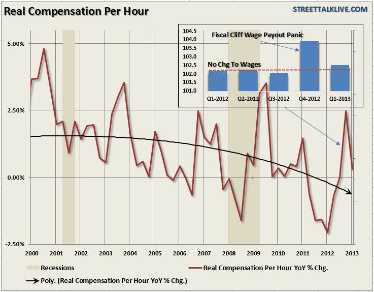 Compensation-PerHour-060613
