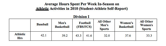the issues of money and amount of time spent on college athletes
