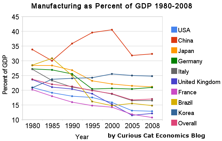 chart of manufacturing output as percent of gdp by country 1980-2008