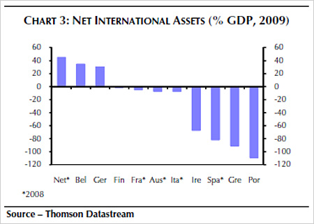 Chart showing net international assets (% GDP 2009)