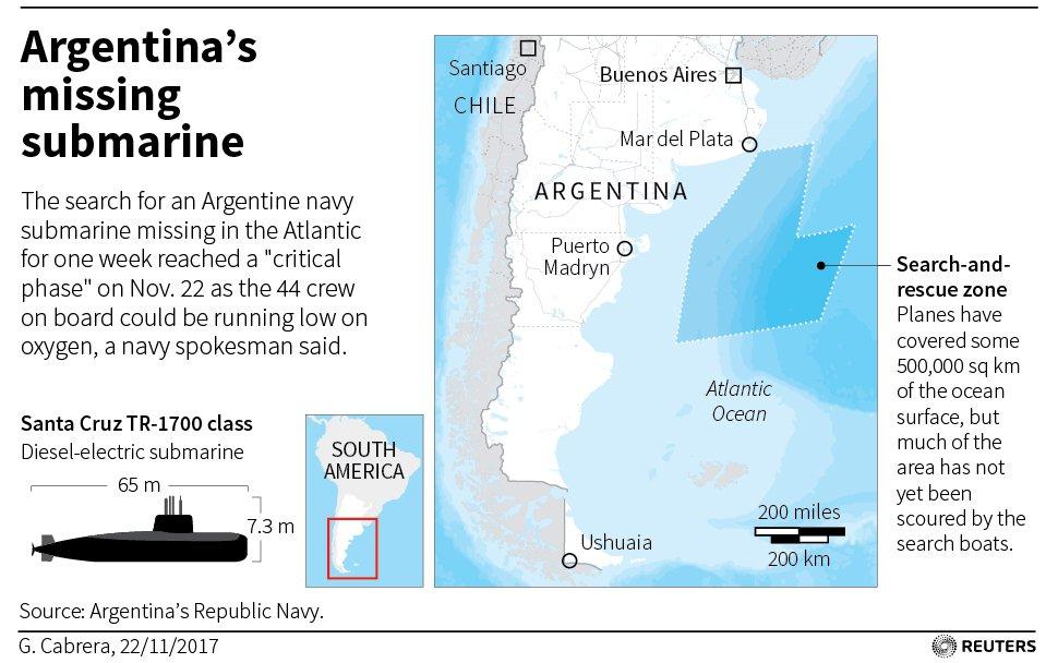 ARGENTINA SUBMARINE 01