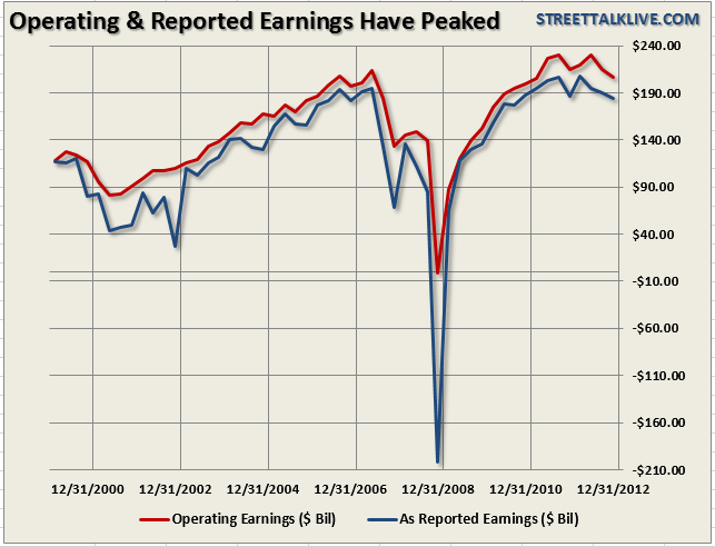 S&P-500-Earnings-052813