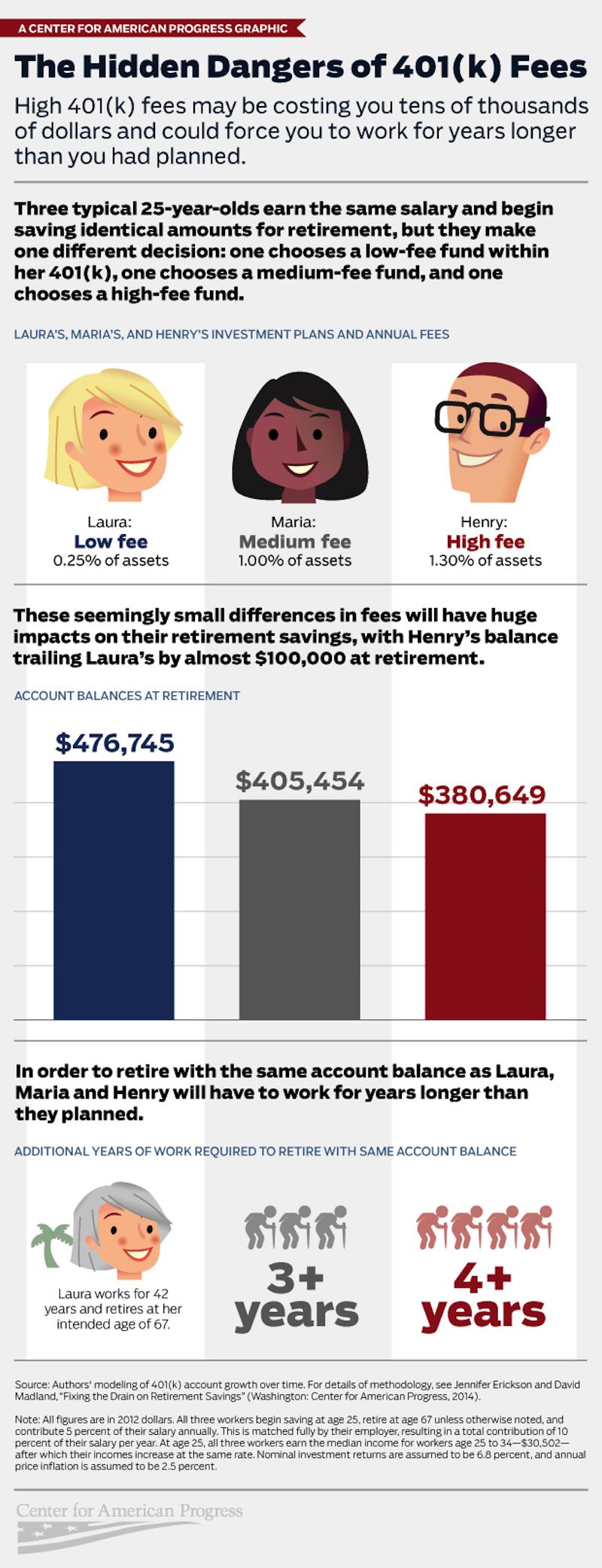 401k infographic