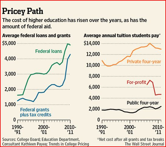 college-loans-and-tuition-from-wsj-061012