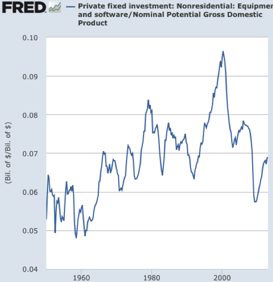 Graph Private fixed investment Nonresidential Equipment and software FRED St Louis Fed