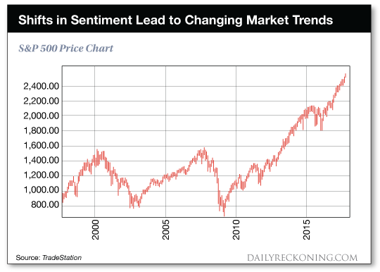 Shifts in sentiment