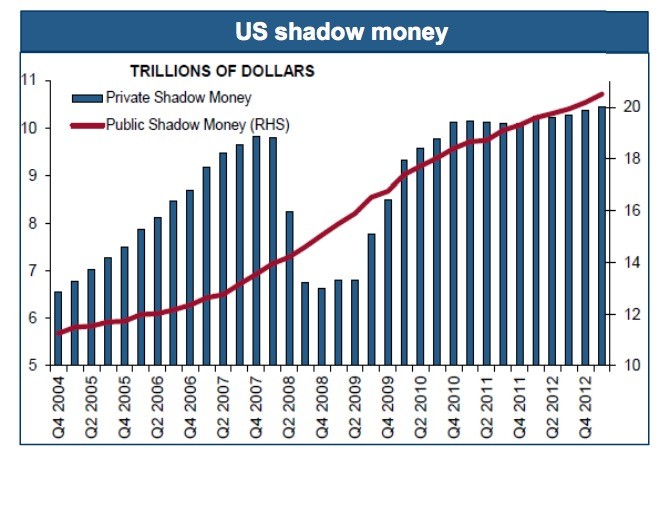 us shadow money