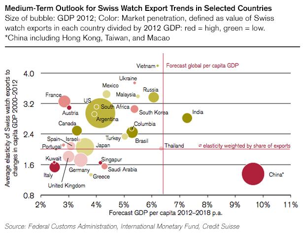 Emerging Markets Boost Swiss Watch Industry