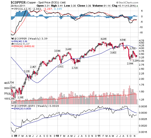 COPPER EOD Continuous Contract Index - Weekly Chart