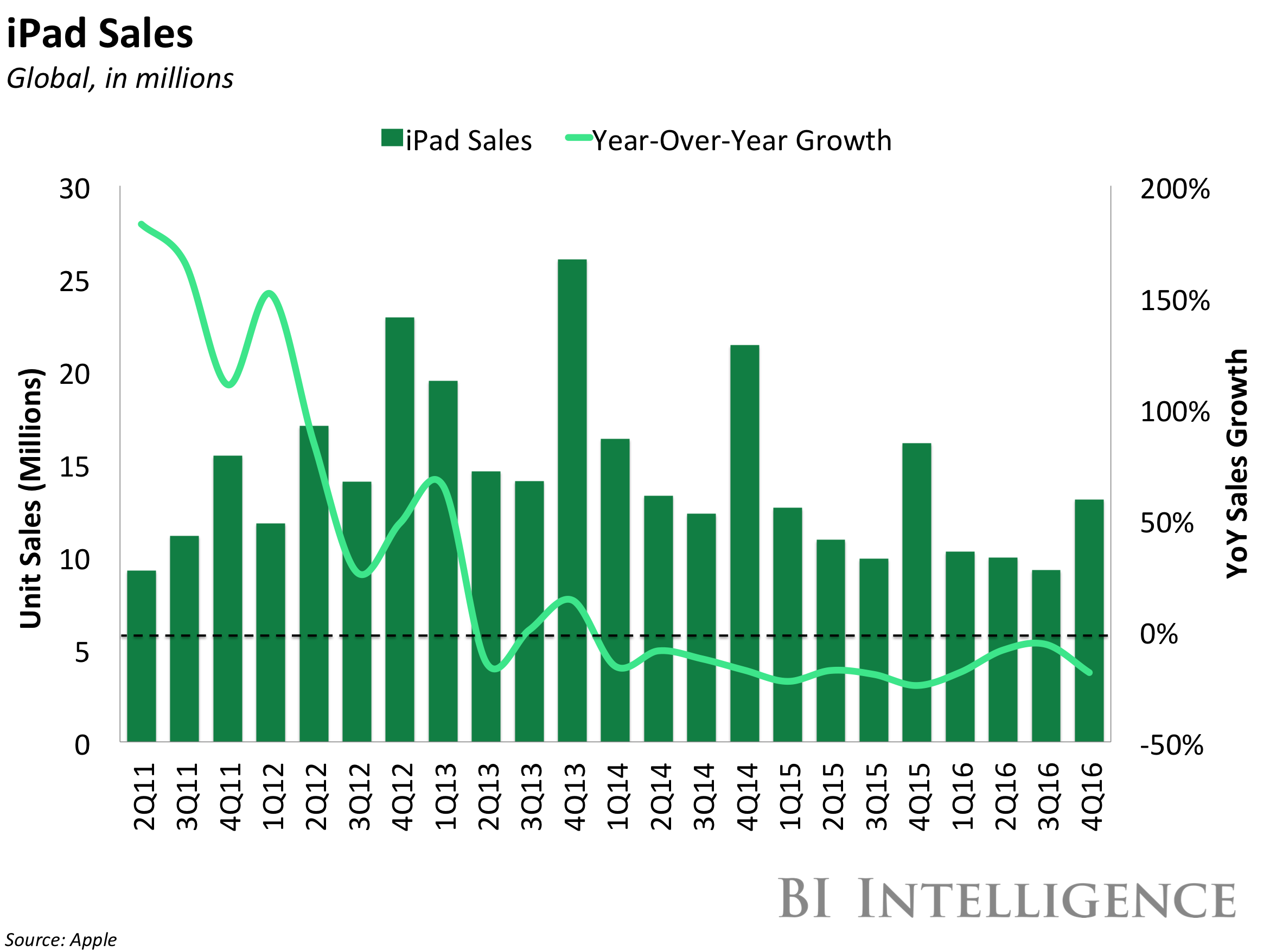 bii ipad sales growth 4q16