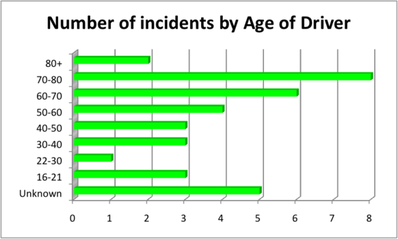 Age_and_Sudden_Acceleration_Incidents.png