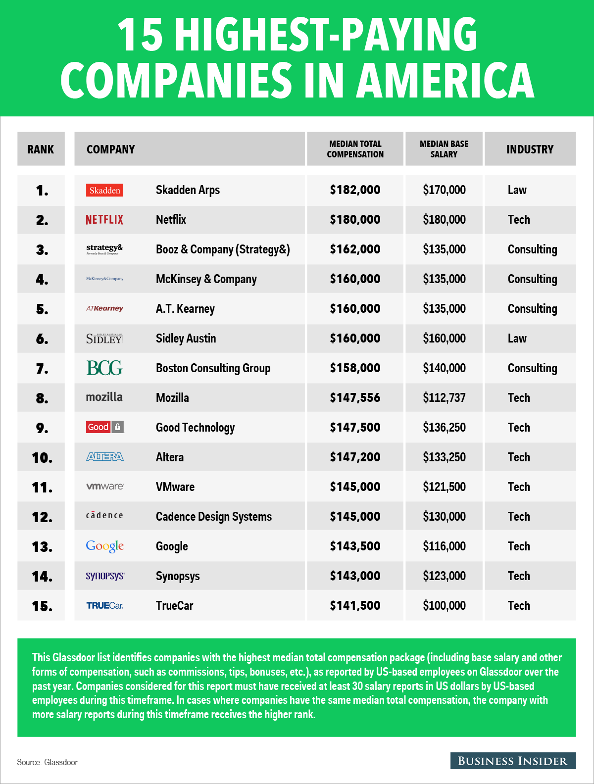 Highest Paying Companies in America
