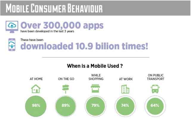 consumer behaviour in selecting mobile phone Consumer buying behaviour towards mobile phone handsets (45%), tv(17%) and mobile phone retailer(12%) as the source of information, the purchase decision is taken.