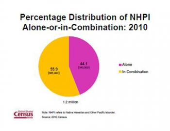 More than Half of Native Hawaiians and Other Pacific Islanders Report Multiple Races