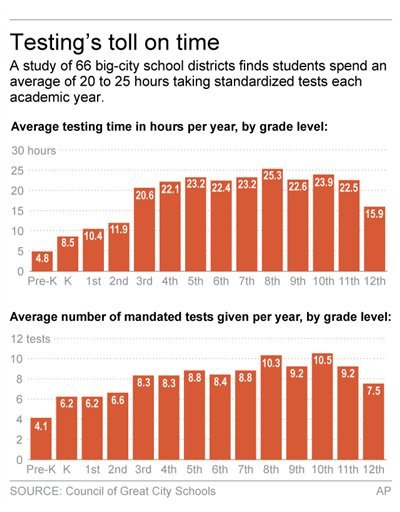HOLD FOR RELEASE UNTIL NOON EDT SATURDAY, OCT. 24 Graphic shows average number of standardized tests in delected districts;