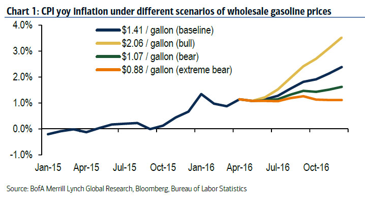 analysis of inflation based on australia