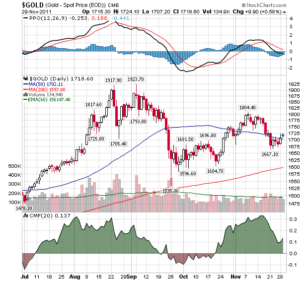 GOLD EOD Continuous Contract Index- Daily Chart