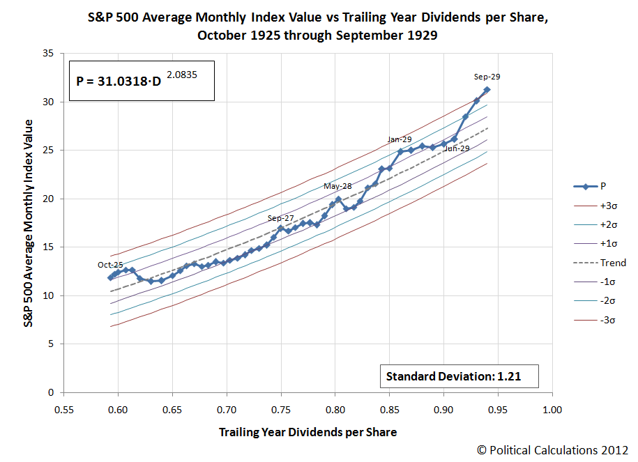 S&P 500 Average Monthly Index Value vs Trailing Year Dividends per Share, October 1925 through August 1929, with September 1929