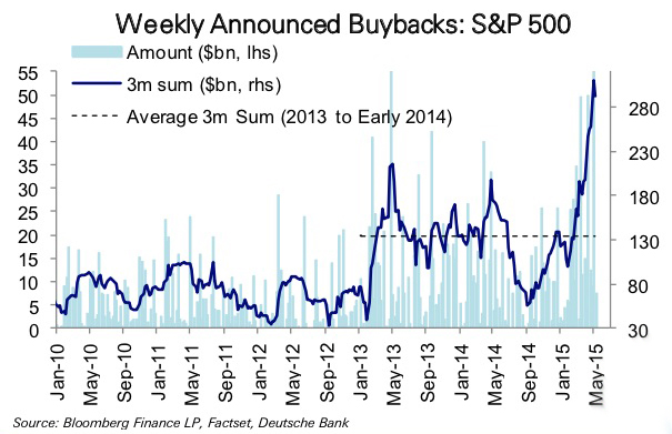Debt-Financed-Buybacks-2