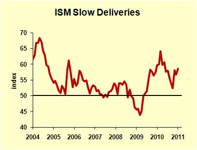 ISM Slow Deliveries