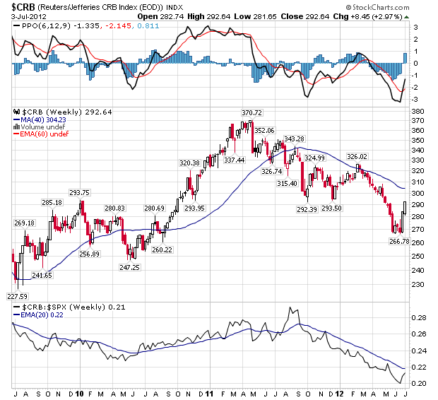 CRB Commodities Index - Weekly Chart