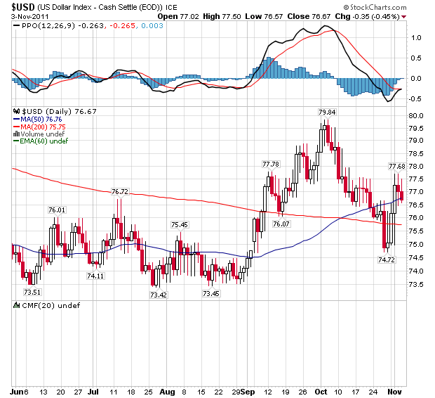 Daily U.S. Dollar Index - Weekly Chart