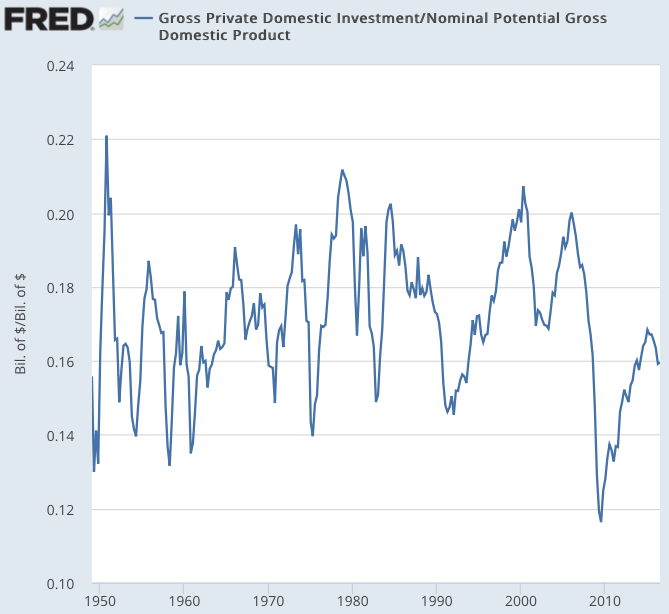 Gross Private Domestic Investment FRED St Louis Fed