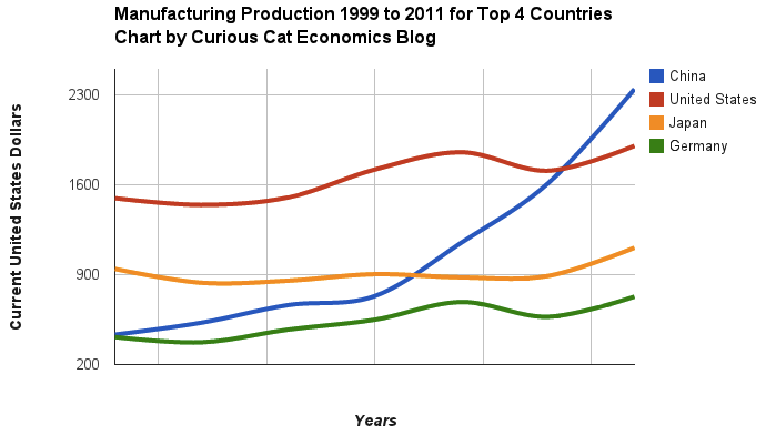 Manufacturing Output By Country 1999 2011 China Usa