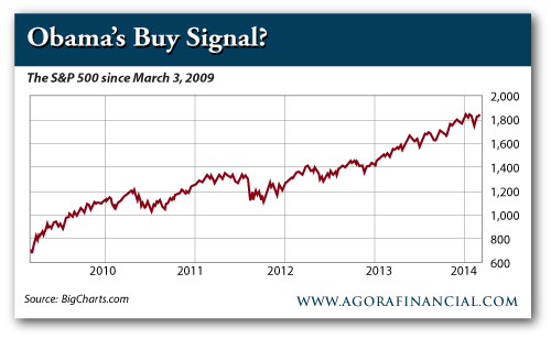 S&P 500 Since March 3, 2009