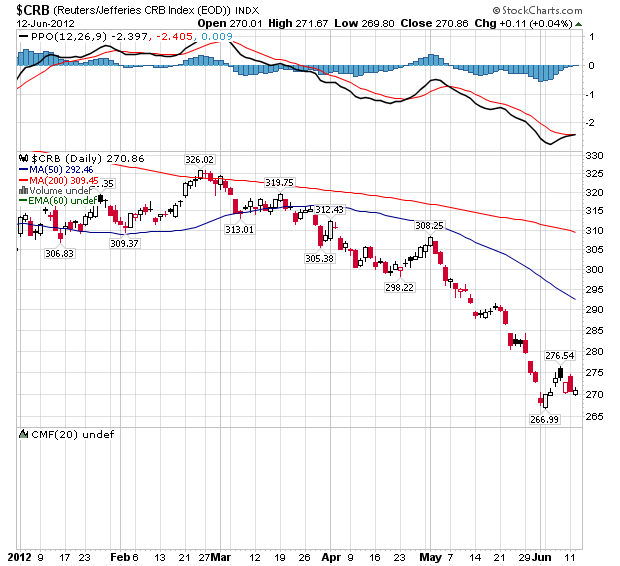 CRB Commodities Index - Daily Chart