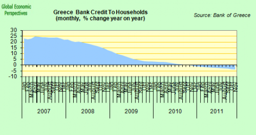 Greece_Bank_Lending_To_Households