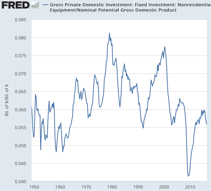Gross Private Domestic Investment Fixed Investment Nonresidential Equipment FRED St Louis Fed