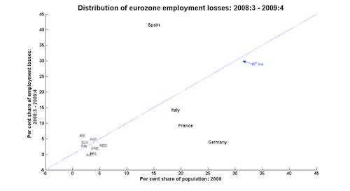 Euro_losses 1