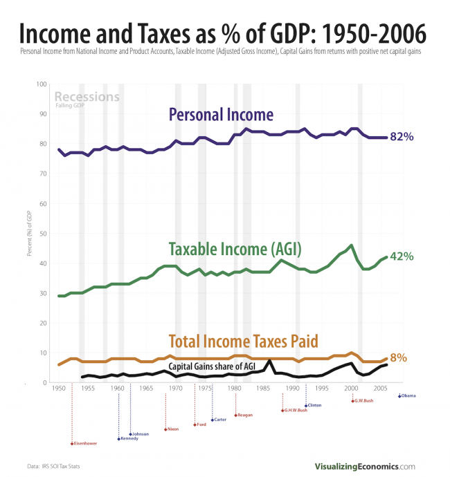 Income and taxes paid as percent of  GDP