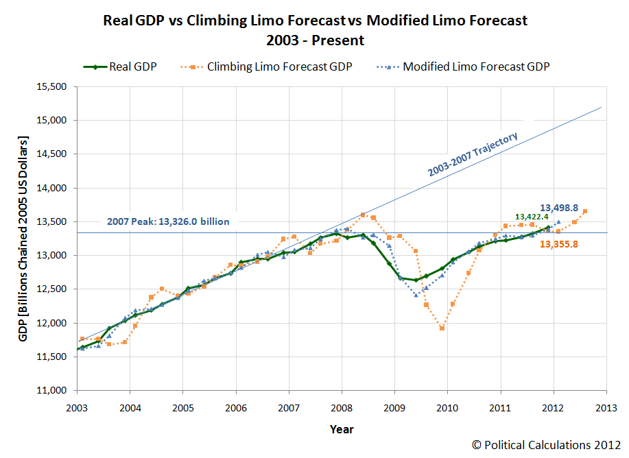 Real GDP vs Climbing Limo Forecast vs Modified Limo Forecast, 2003 - Present (as of 27 January 2012)