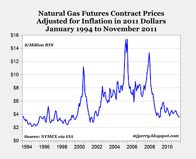 Natural Gas Prices At 10 Year Low For November Bullfax Com Price Chart 20 Years