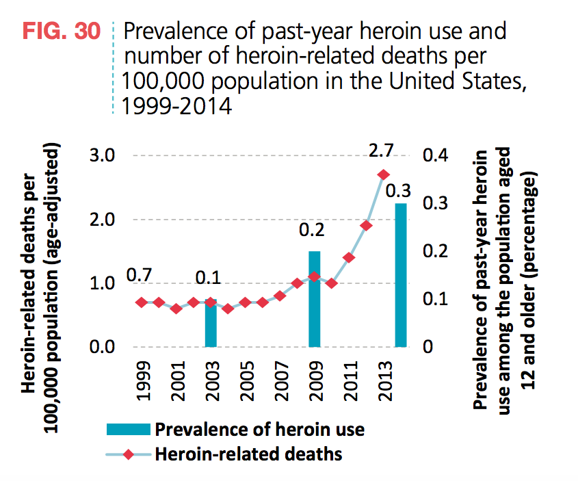the varieties sources and uses of heroin Drugs used to treat heroin addiction several different types of medications have been approved for use in conjunction with sources the social impact of the.