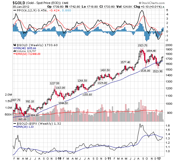 GOLD EOD Continuous Contract Index - Weekly Chart