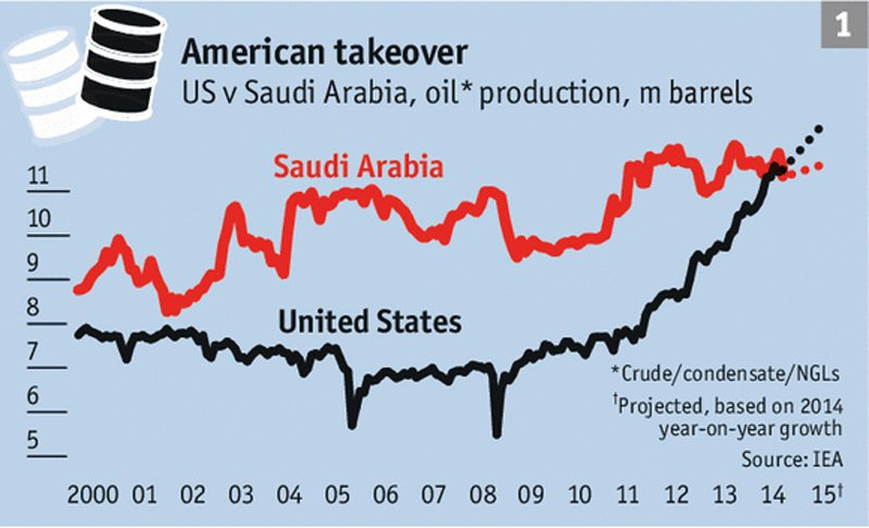 oil in saudi arabia and the effect on the economy Saudi arabia may go broke before the us oil the main impact has been to cut back on we view saudi arabia's economy as undiversified and vulnerable to.