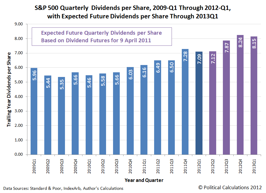 S&P 500 Quarterly  Dividends per Share, 2009-Q1 Through 2011-Q4, with Expected Future Dividends per Share Through 2013Q1