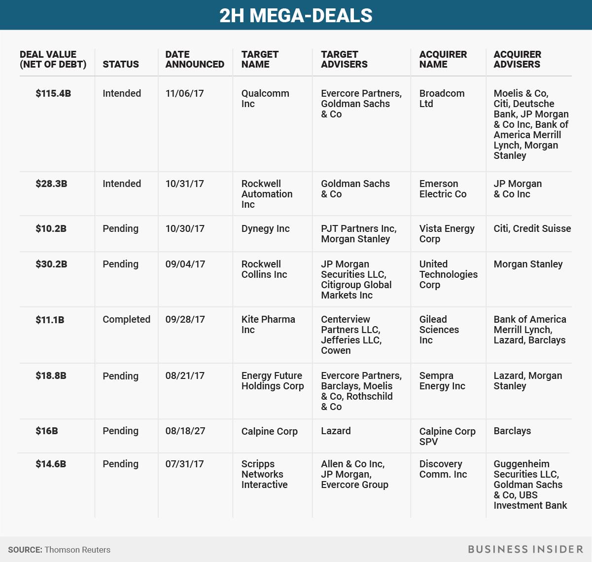 BI Graphics_2H Mega Deals