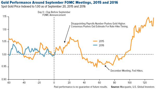 Gold Performance Around September FOMC Meetings, 2015 and 2016