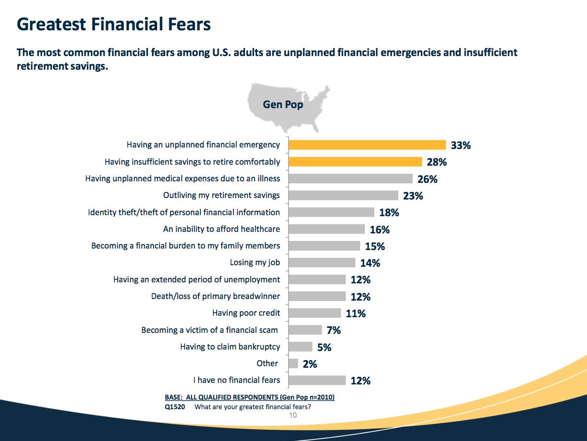 chart northwestern mutual retirement fears