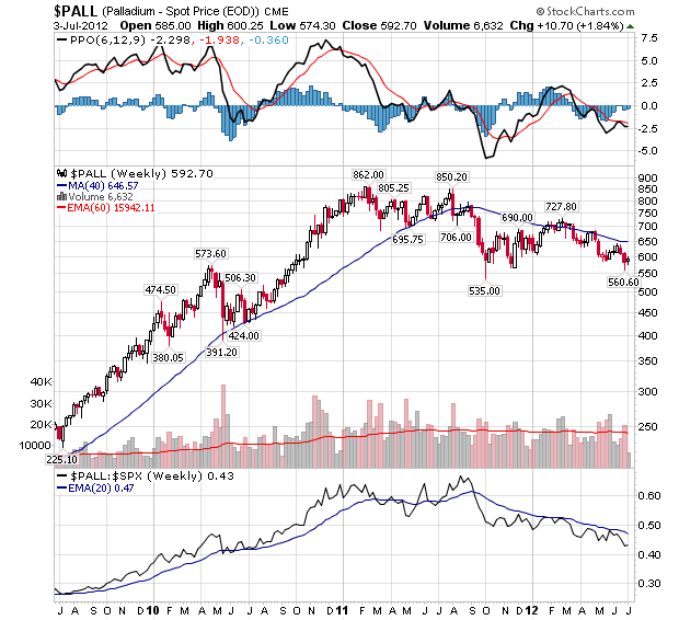 PALL EOD Continuous Contract Index - Weekly Chart