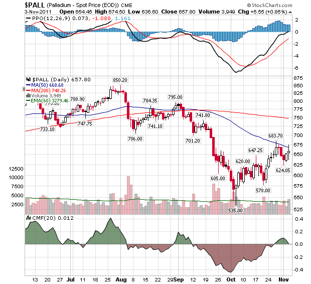 PALL EOD Continuous Contract Index- Daily Chart
